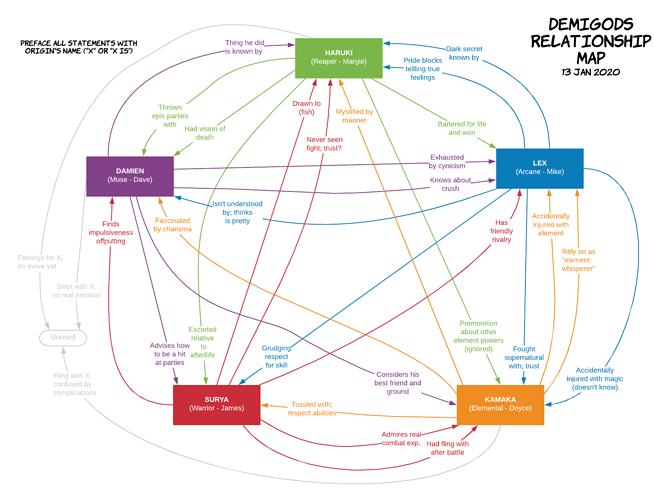 DG Relationship Map